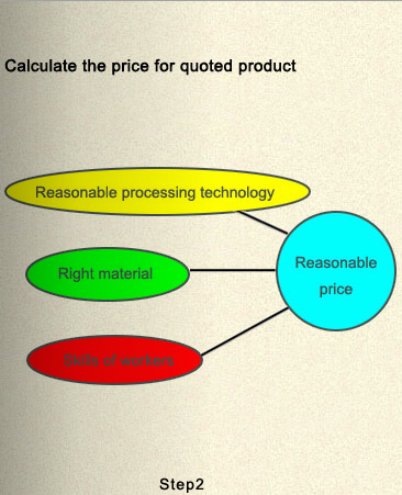 Calculating the price for quoted product
