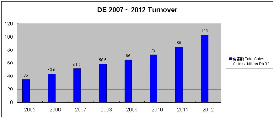 Shanghai DE Industrial Co., LTD. Turnover